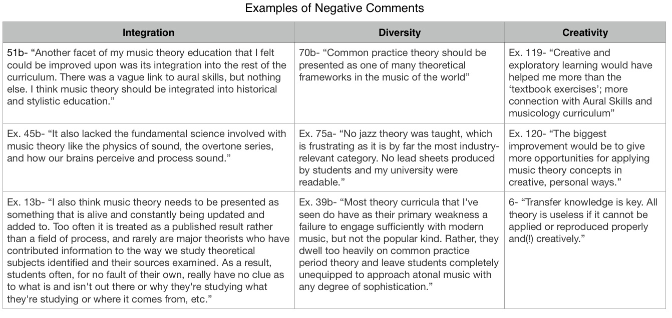 Students Evaluate Music Theory Courses: A Reddit Community