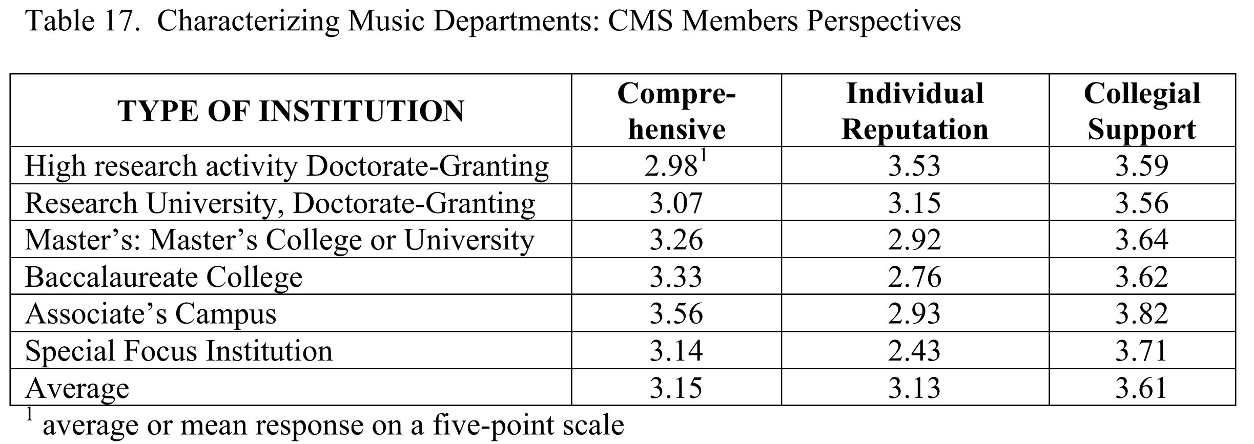 The Promotion and Tenure Process in CMS Members' Music Units