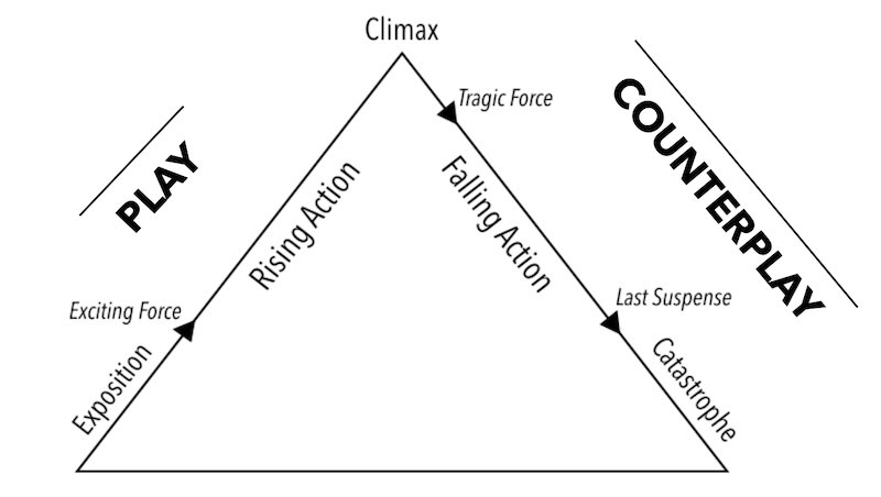 Figure 5: Freytag's pyramid of dramatic action (not to scale)