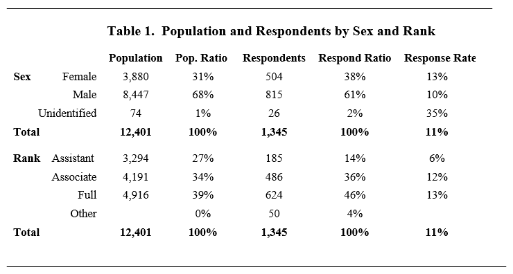 Table 1. Population and Respondents by Sex and Rank