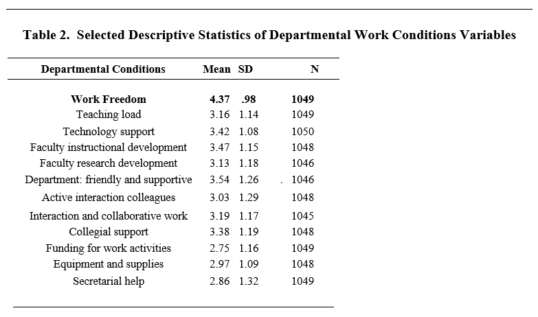 Table 2. Selected Descriptive Statistics of Departmental Work Conditions Variables