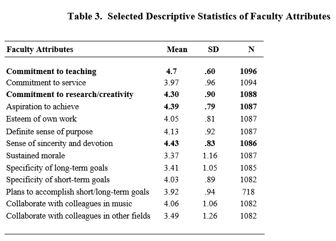 Table 3. Selected Descriptive Statistics of Faculty Attributes